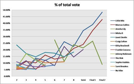 Percentage vote